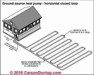 Heat pump system operation, types, inspection, diagnosis