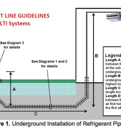 buried refrigerant piping guidelines from mitsubishi at inspectapedia com mitsubishi source cited in this [ 1246 x 656 Pixel ]