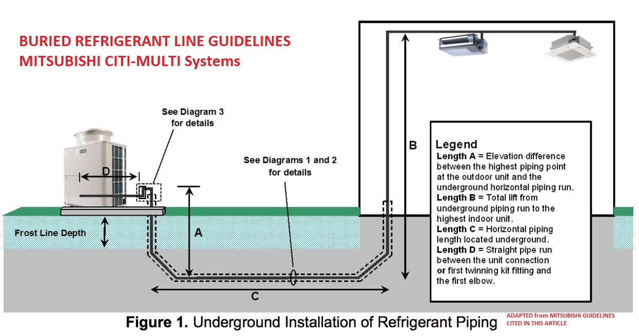 hight resolution of buried refrigerant piping guidelines from mitsubishi at inspectapedia com mitsubishi source cited in this