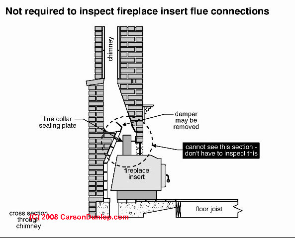 Removing Gas Fireplace Insert Convert Zero Clearance Fireplace To Woodstove Safe