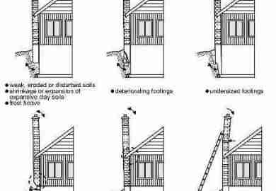 Carson Dunlop Associates Sketch Shows Three Common Methods Used To