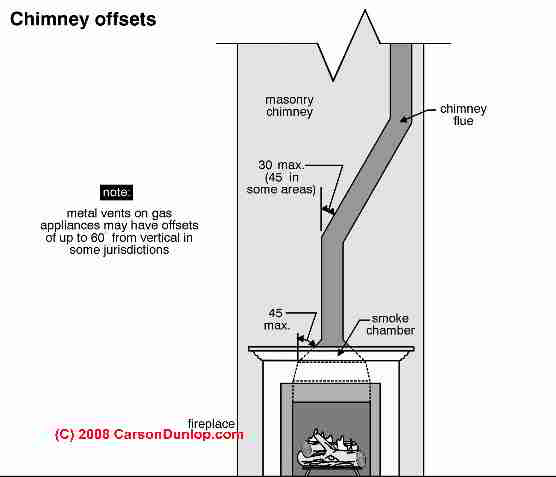 TripleWall Metal Chimneys for Fireplaces Diagnosis Cleaning  Repair Guide
