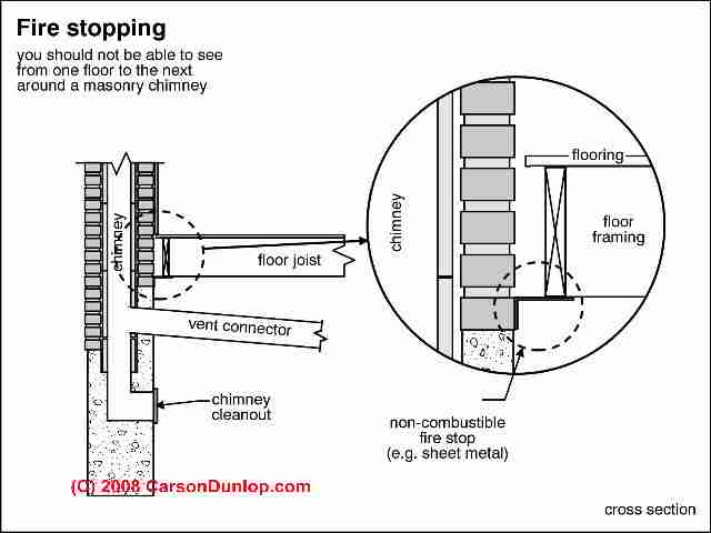 Guide to Fire stopping at Chimney Passage Through Building