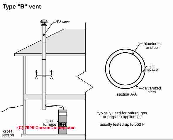 Type B-Vent Chimney Ceiling Floor & Wall Clearance Distances