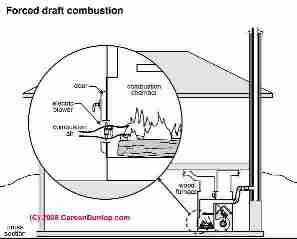 Combination Wood-Oil or Wood Burning or Coal-burning