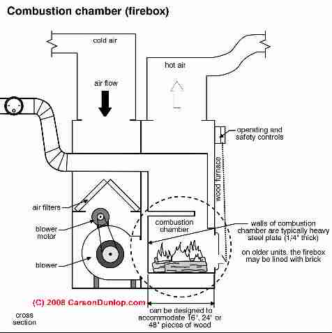 Oil Furnace: Oil Furnace Fan Limit Switch