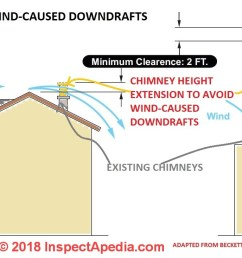 chimney heights extended to avoid downdrafts from local wind currents c inspectapedia com [ 1932 x 734 Pixel ]