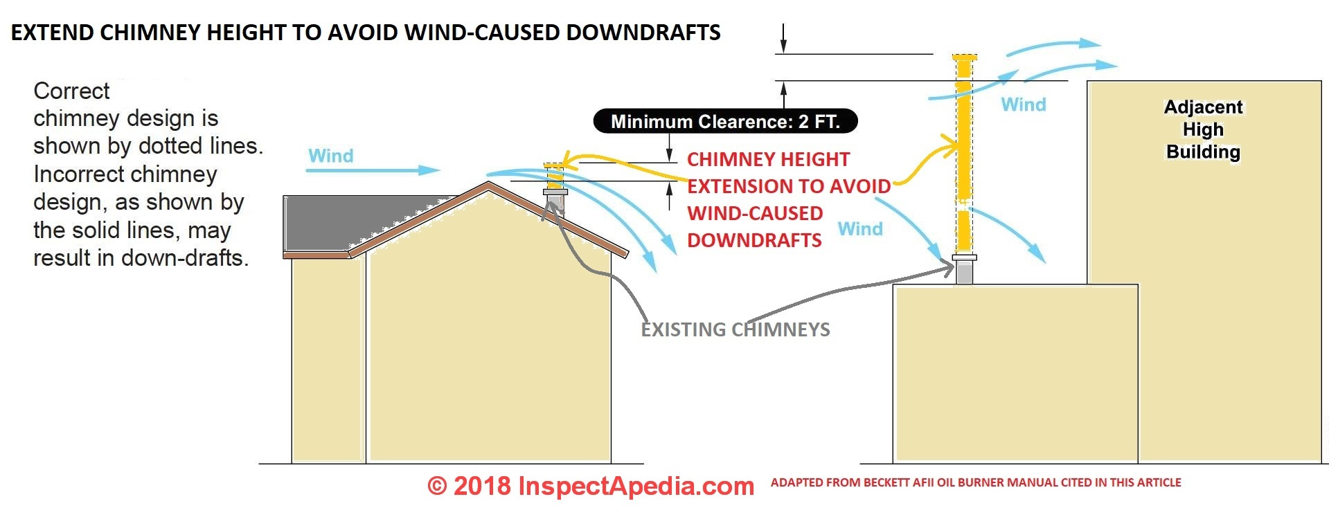 hight resolution of chimney heights extended to avoid downdrafts from local wind currents c inspectapedia com