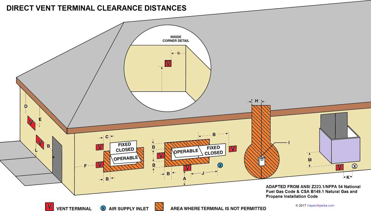 Gas Furnace Clearance Facias