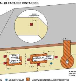 clearance requirements for direct vented gas appliances [ 1221 x 696 Pixel ]