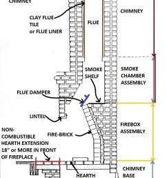 fireplace components c inspectapedia com [ 793 x 1120 Pixel ]