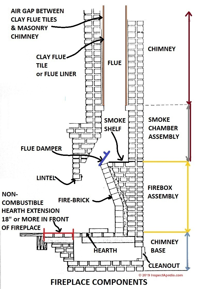 hight resolution of fireplace components c inspectapedia com