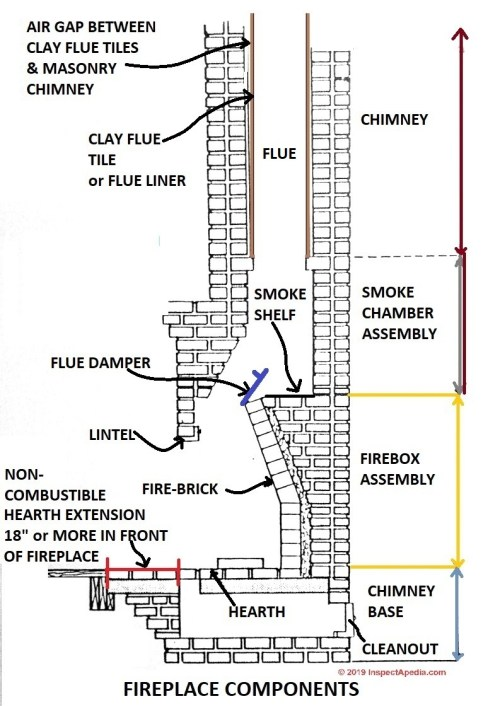 small resolution of fireplace components c inspectapedia com