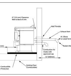 intertek pellet stove fire and wall clearances for the intertec sarnac pellet stove at inspectapedia  [ 1196 x 976 Pixel ]