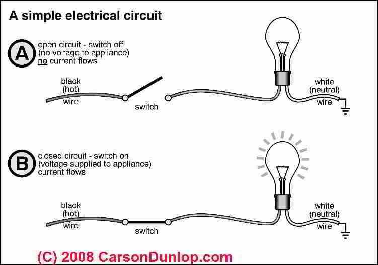 basic automotive electrical wiring diagram 2002 ford falcon au how electricity works basics for homeowners schematic of a simple circuit c carson dunlop associates