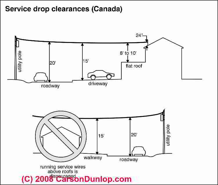 Electrical Service Drop Inspection: overhead electrical