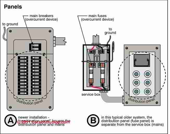 How To Inspect The Main Electrical Disconnect, Fuse, Or