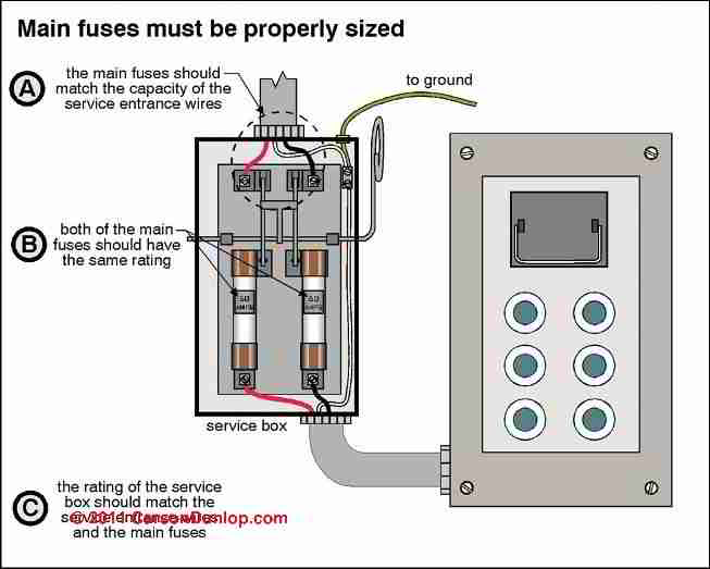 electric box disconnect with fuses