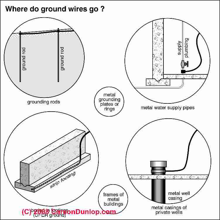 service panel grounding diagram honda qr 50 wiring electric system inspection diagnosis repair guide ground locations c carson dunlop associates