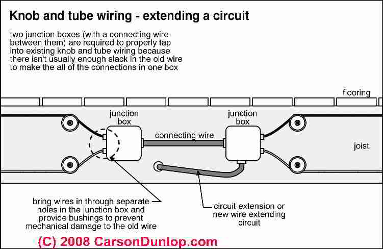wiring diagram junction box 7 blade trailer with brakes knob tube how to identify inspect evaluate repair extensions and electrical