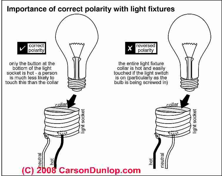 importance of electrical polarity at a lamp socket c carson dunlop