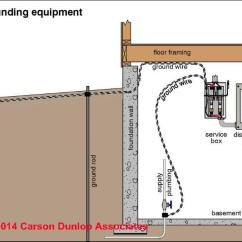 Service Panel Grounding Diagram Receptacle Wiring Electrical Ground System Definitions Building Terms