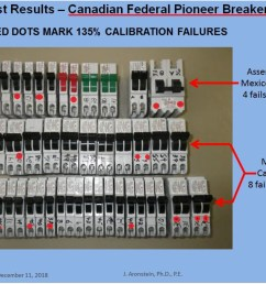 2019 bottom line on fp federal pioneer electrical panel circuit breaker performance safety [ 1095 x 859 Pixel ]