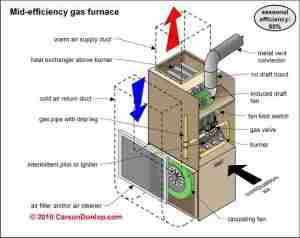 High Efficiency & Condensing Heating Boilers & Furnaces