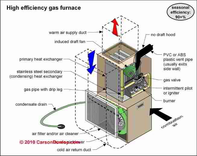 Image Result For American Standard Heat Exchanger