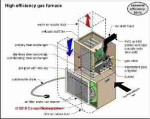 York Rtu Schematic Definition Of Afue Annual Fuel Utilization Efficiency
