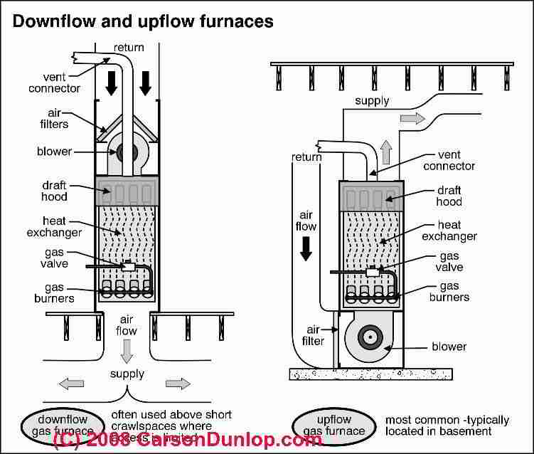 Dianose & repair warm air heating furnaces: how does a