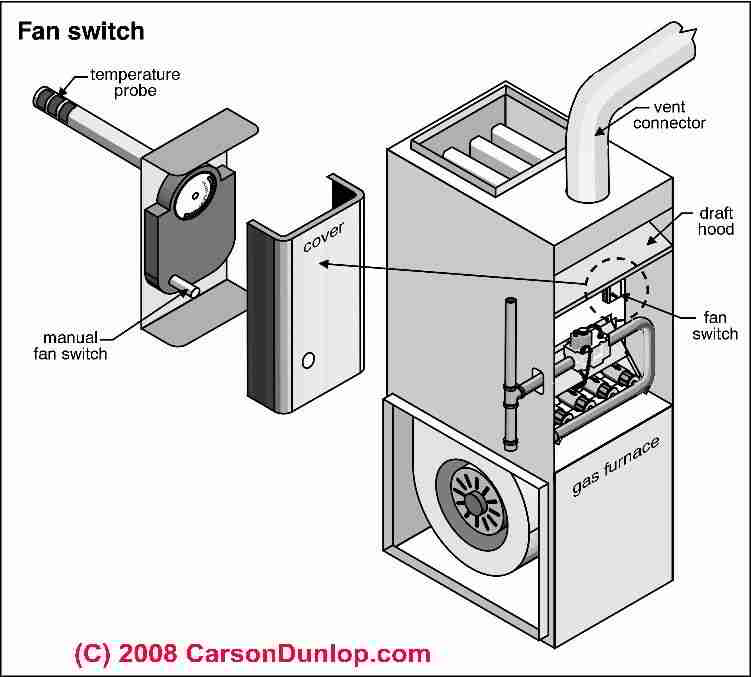 furnace blower humming when off energy level diagram for carbon fan limit switch how does a work to on warm air furnaces the works