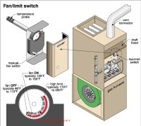 Furnace Fan Limit Switch Control: a guide to the fan limit ...