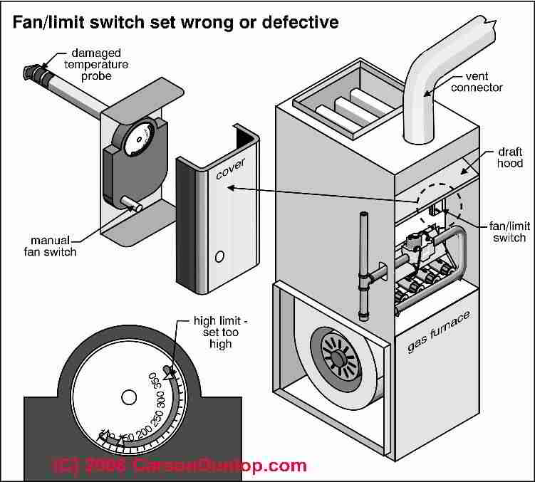 wood boiler thermostat wiring diagram application context how to install and wire the honeywell l4064b combination furnace fan limit switch control: a ...