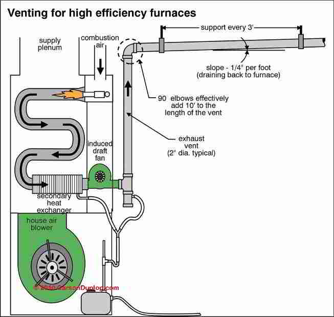 high efficiency furnace venting diagram starter solenoid wiring for lawn mower guide to side wall vent chimneys flues direct heating unsafe sidewall c carson dunlop associates