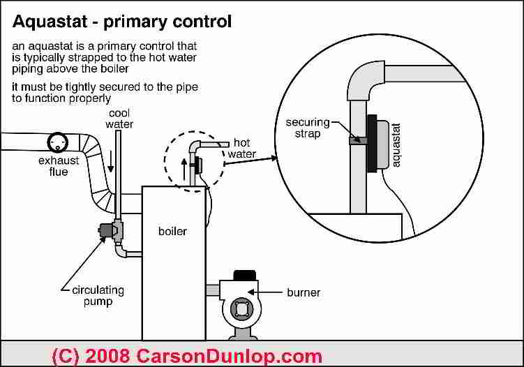 Heating System Boiler Limit Controls & Strap-On Aquastats