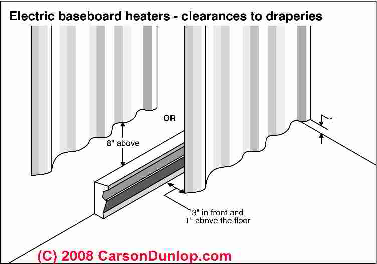 Electric Baseboard Heat Installation & Wiring Guide & Location