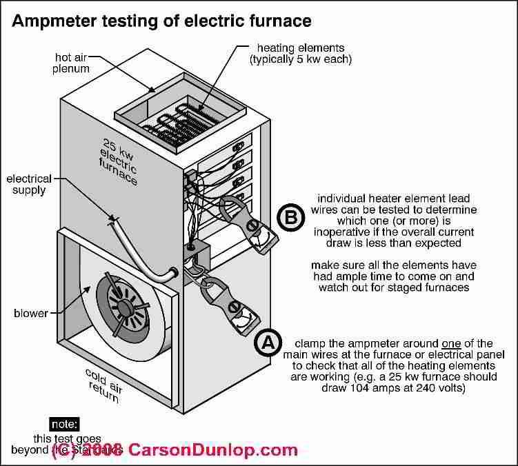 york electric furnace wiring diagram schematic bmw radio e39 how to repair heat staged furnaces backup ammeter check of c carson dunlop associates