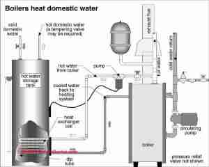 Guide to heating system zone valves  Zone valve installation, inspection, repair guide