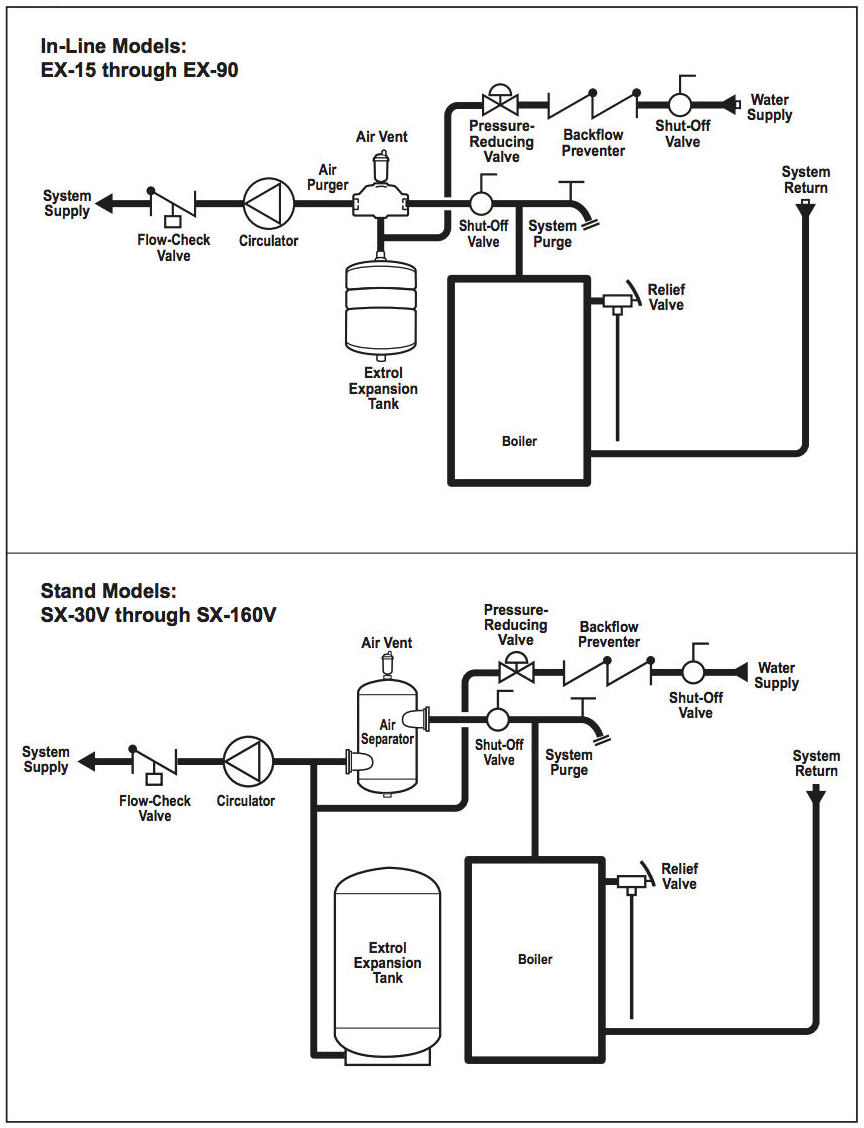 hight resolution of amtrol extrol r installation instructions excerpt cited in detail at inspectapedia com