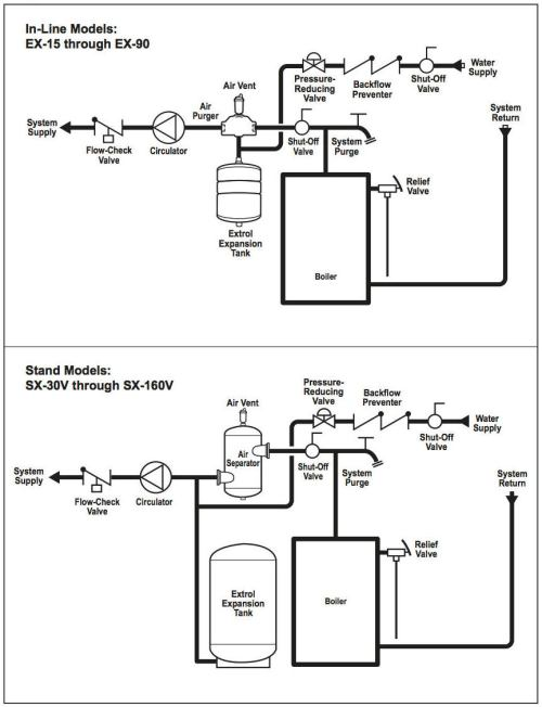 small resolution of amtrol extrol r installation instructions excerpt cited in detail at inspectapedia com