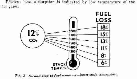 Oil Burner Carbon Dioxide Test, How to Measure & Set Oil