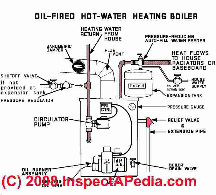 electric geyser wiring diagram ez go a dictionary of heating boiler parts with links to detailed articles on each system part