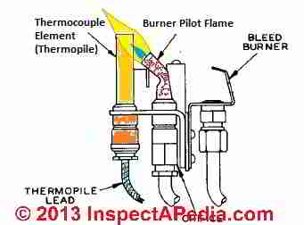 hot water tank wiring diagram xantech ir receiver gas flame thermocouple sensors troubleshooting replacement what is a where are they used on heating equipment