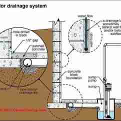 French Drain Design Diagram Aem Oil Pressure Gauge Wiring Interior Perimeter Or To Stop Prevent Wet Basement Cure System Carson Dunlop Associates