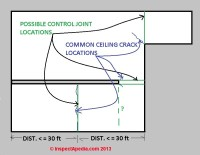 Drywall cracks: cause & prevention of cracks in