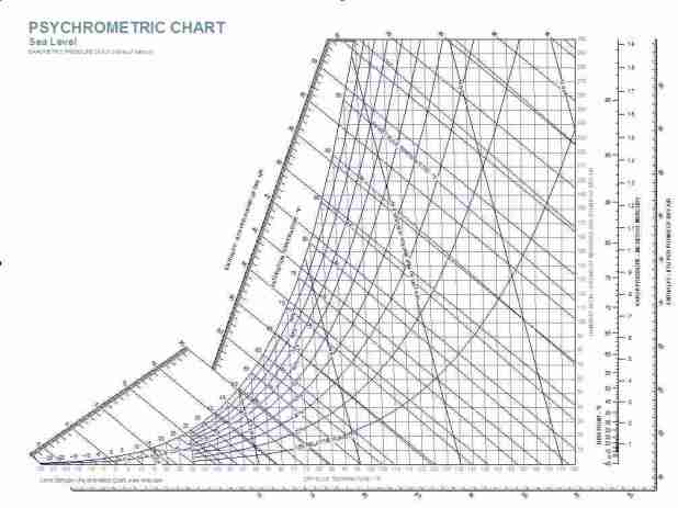 how to find relative humidity using psychrometric chart