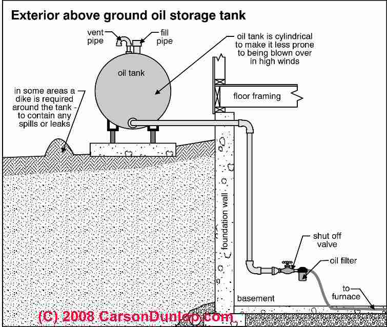 Above ground oil tank standards for oil storage tanks