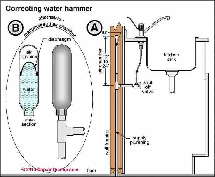 Banging pipes: Diagnose & Fix Water Hammer Plumbing Noises