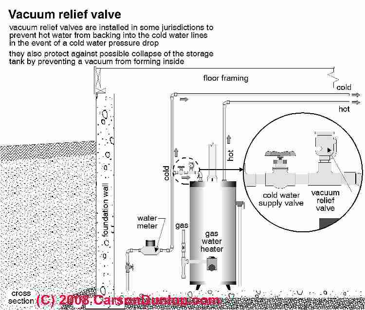 How to Drain a Water Heater: Photo Guide